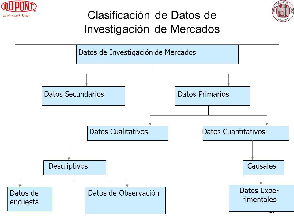 Clasificación de Datos de Investigación de Mercados