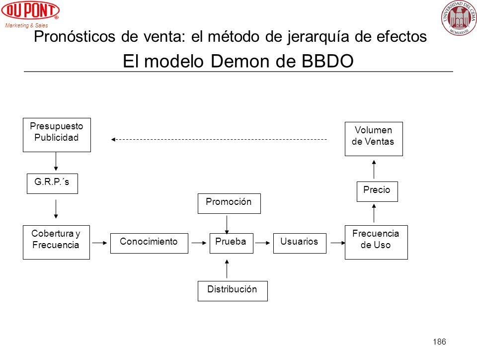 Pronósticos de venta: el método de jerarquía de efectos
