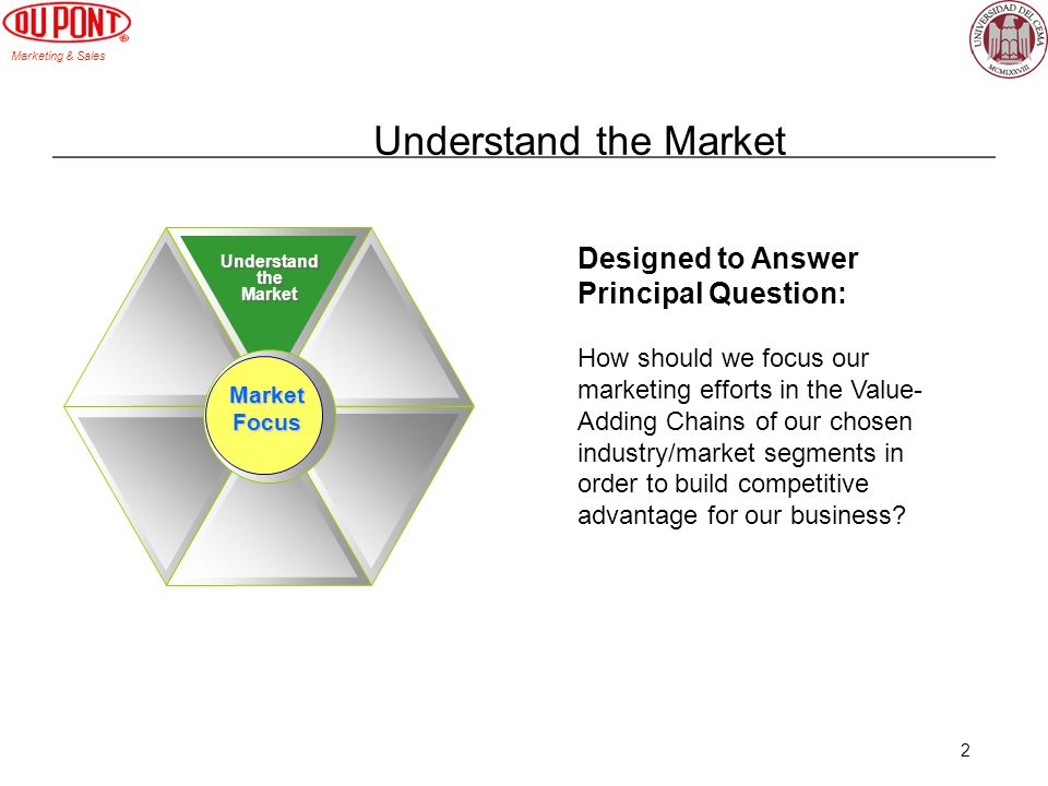 Understand the Market Designed to Answer Principal Question: