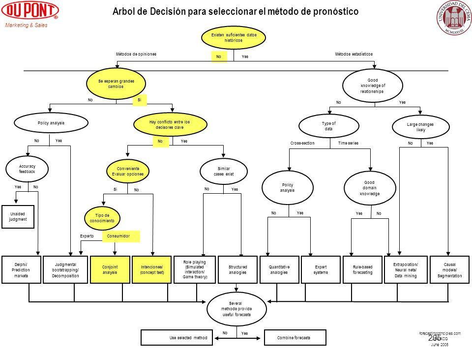 Arbol de Decisión para seleccionar el método de pronóstico