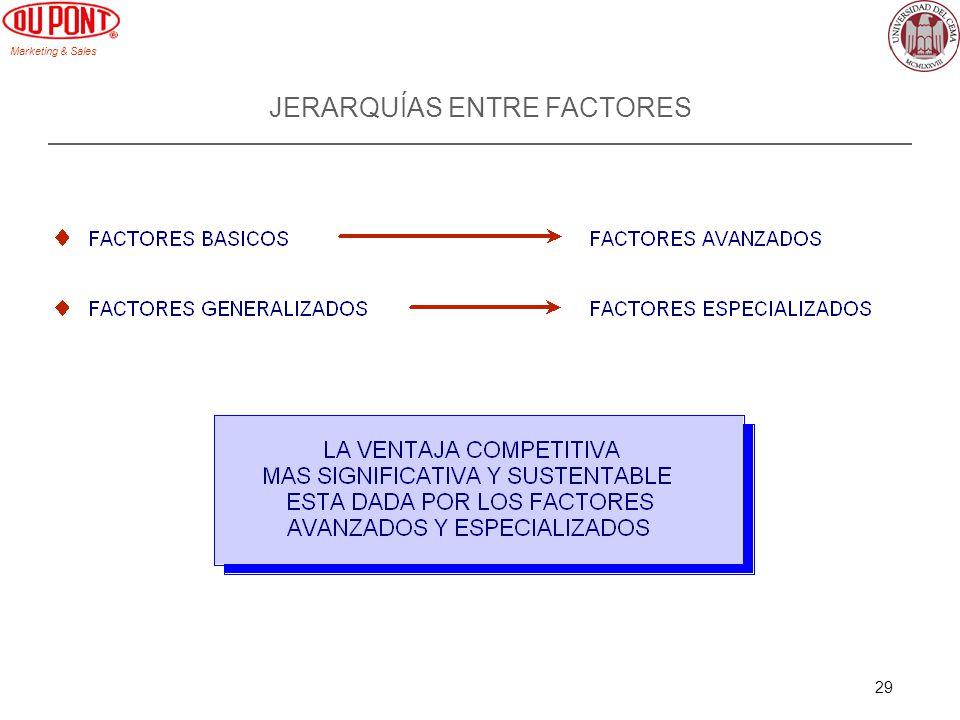 JERARQUÍAS ENTRE FACTORES