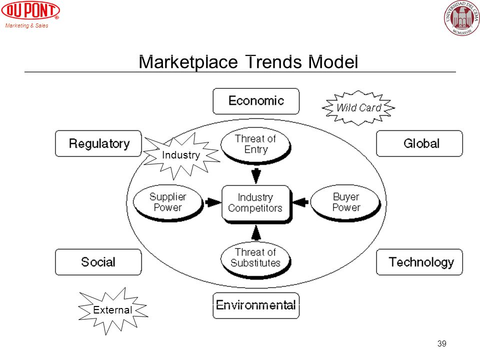 Marketplace Trends Model