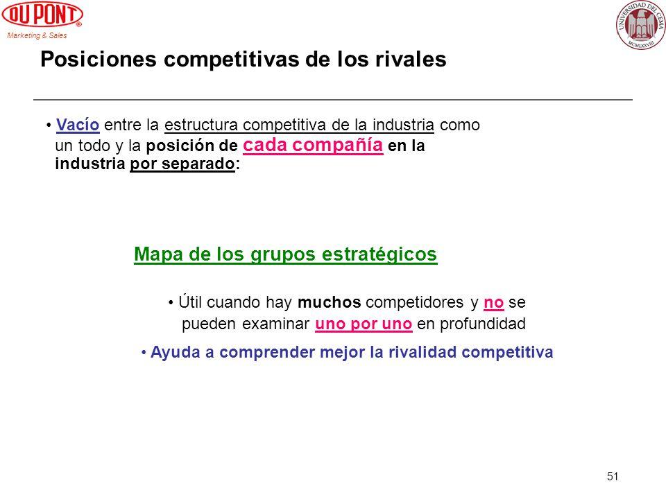Posiciones competitivas de los rivales