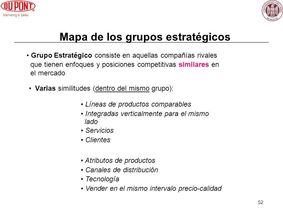 Mapa de los grupos estratégicos