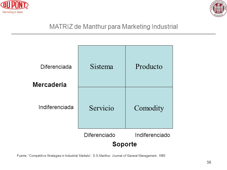 MATRIZ de Manthur para Marketing Industrial
