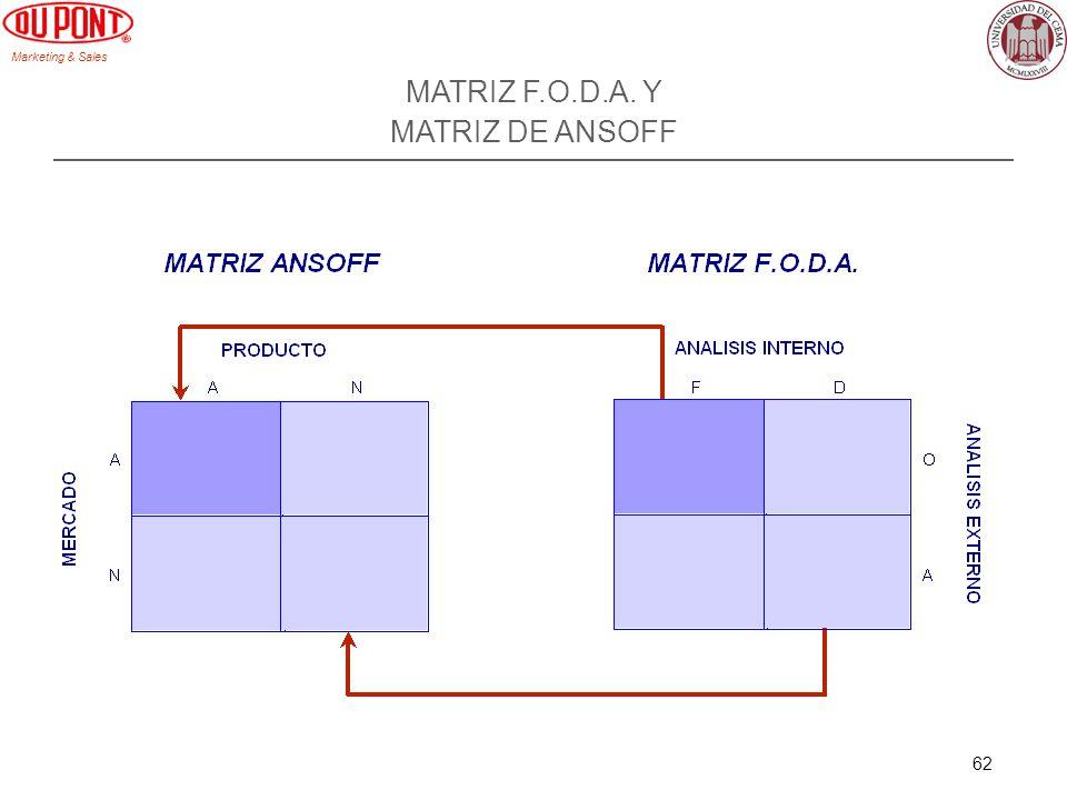 MATRIZ F.O.D.A. Y MATRIZ DE ANSOFF