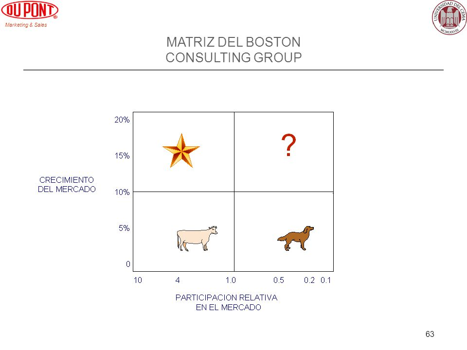 MATRIZ DEL BOSTON CONSULTING GROUP