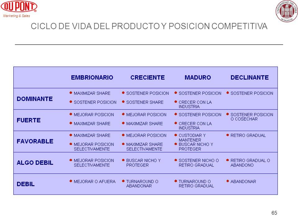 CICLO DE VIDA DEL PRODUCTO Y POSICION COMPETITIVA
