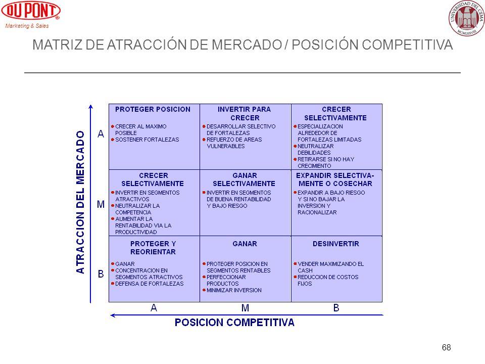 MATRIZ DE ATRACCIÓN DE MERCADO / POSICIÓN COMPETITIVA