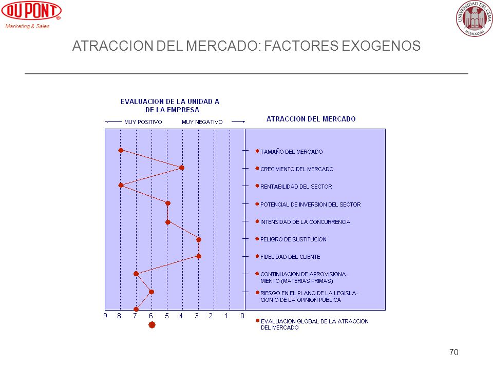 ATRACCION DEL MERCADO: FACTORES EXOGENOS