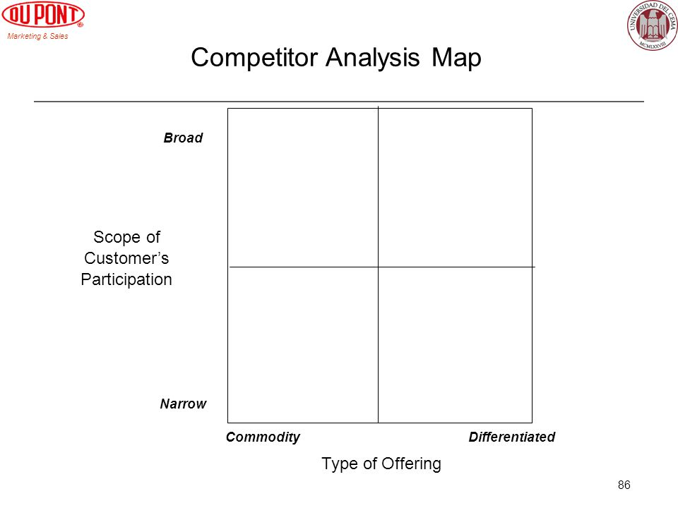 Competitor Analysis Map