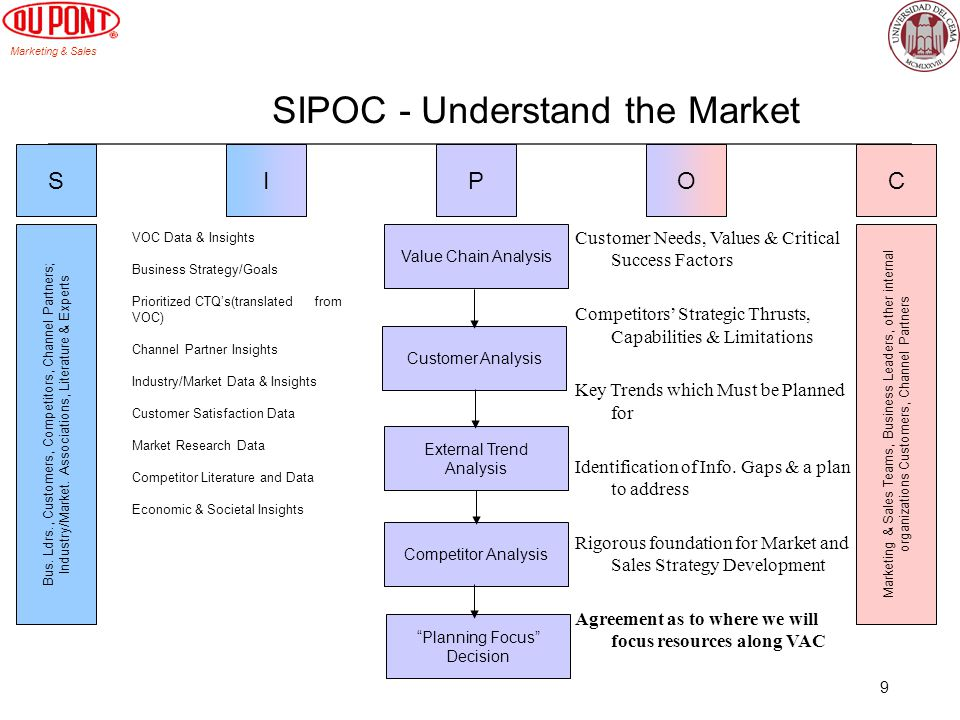 SIPOC - Understand the Market