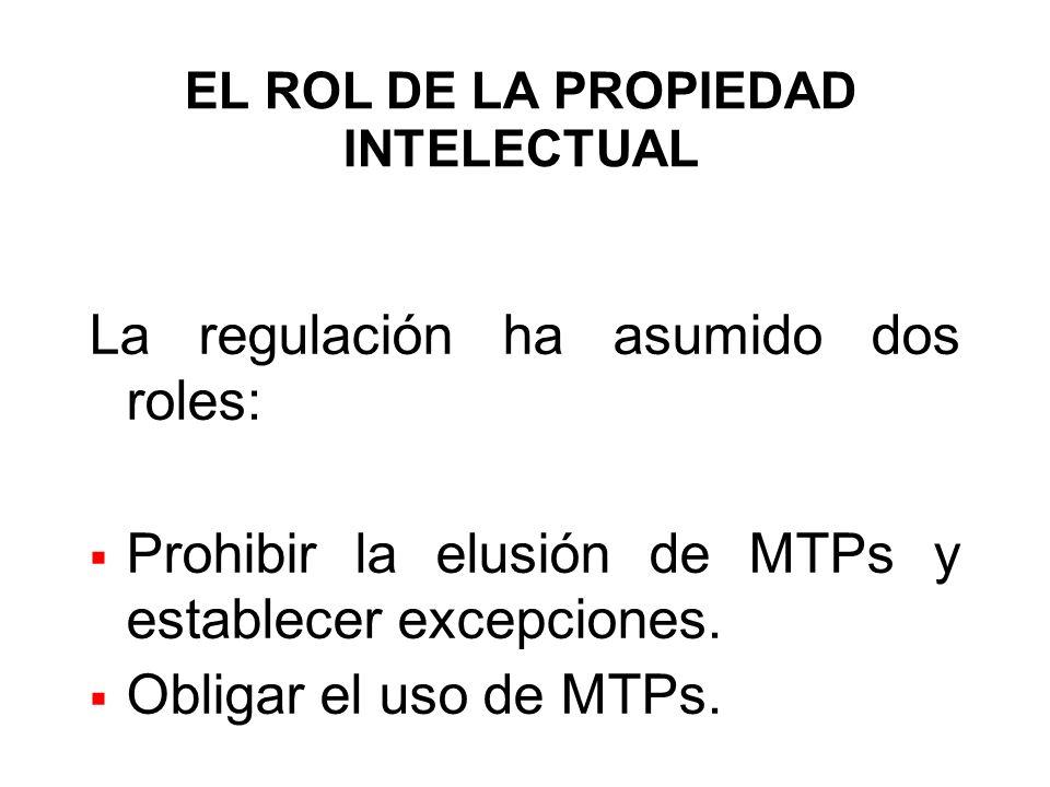 EL ROL DE LA PROPIEDAD INTELECTUAL