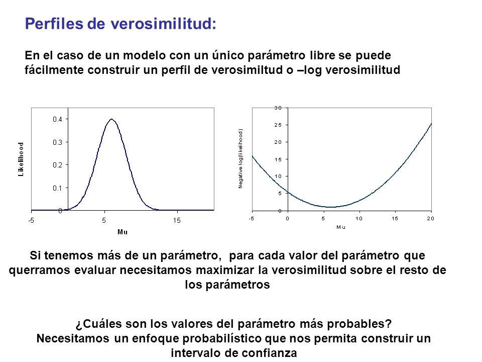 ¿Cuáles son los valores del parámetro más probables