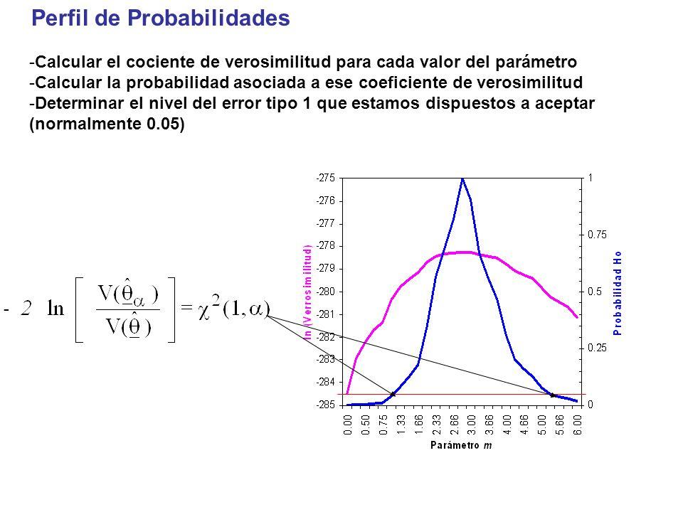 Perfil de Probabilidades