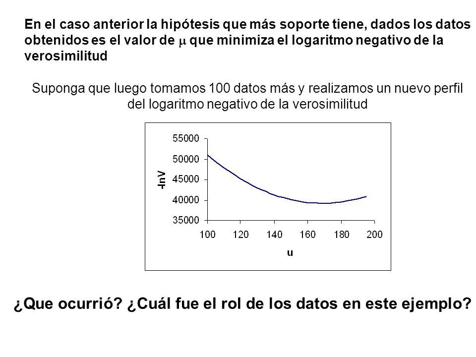 ¿Que ocurrió ¿Cuál fue el rol de los datos en este ejemplo