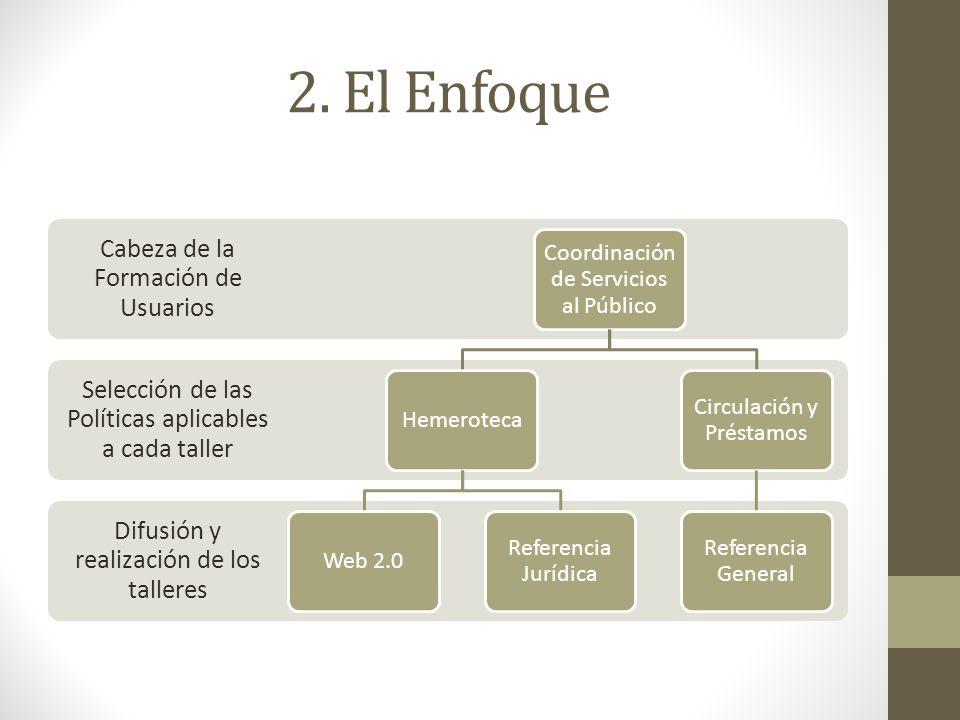 2. El Enfoque Cabeza de la Formación de Usuarios
