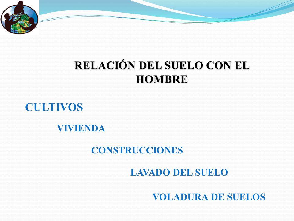 RELACIÓN DEL SUELO CON EL HOMBRE