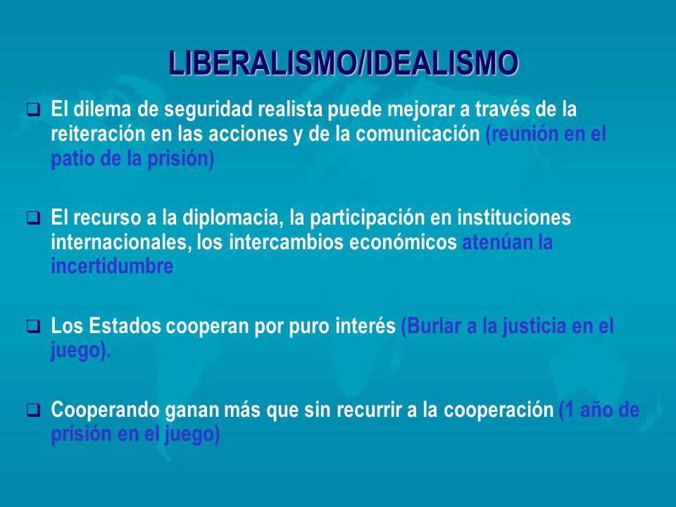 LIBERALISMO/IDEALISMO