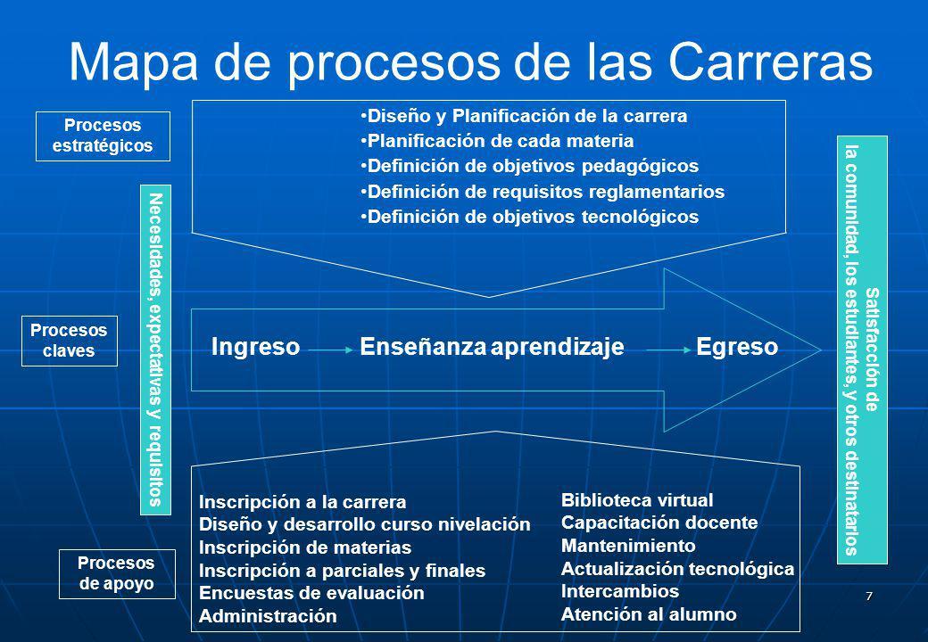 Mapa de procesos de las Carreras