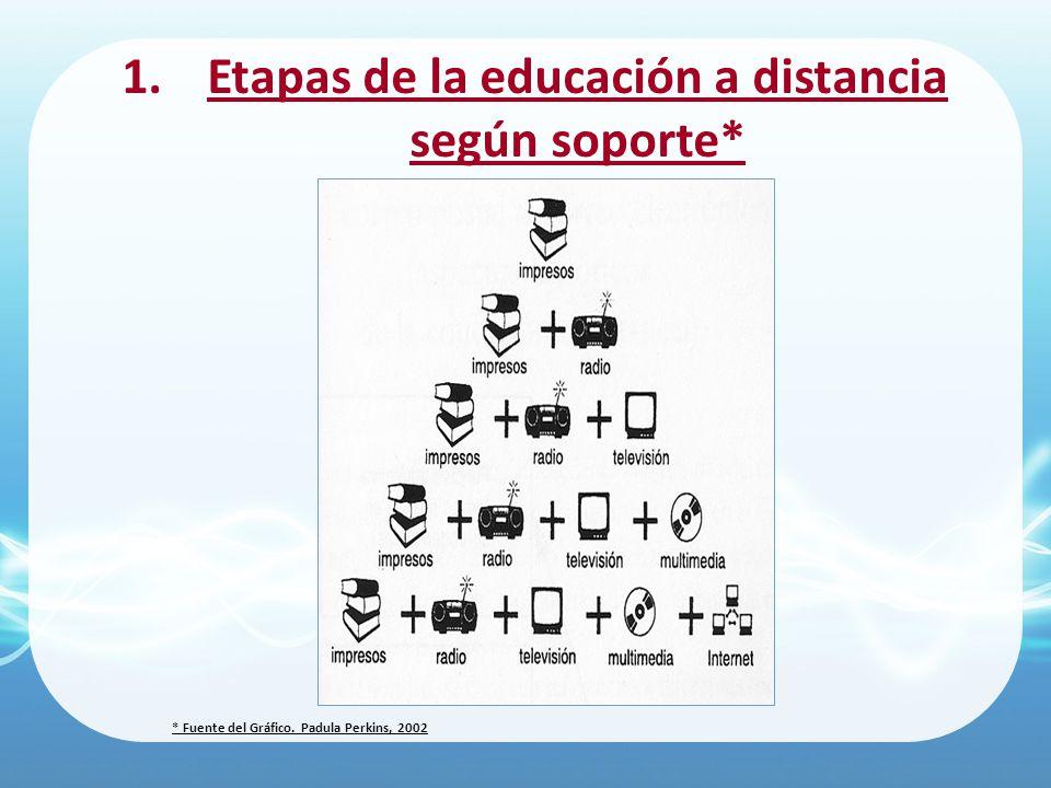 Etapas de la educación a distancia según soporte*
