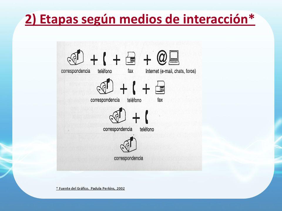 2) Etapas según medios de interacción*