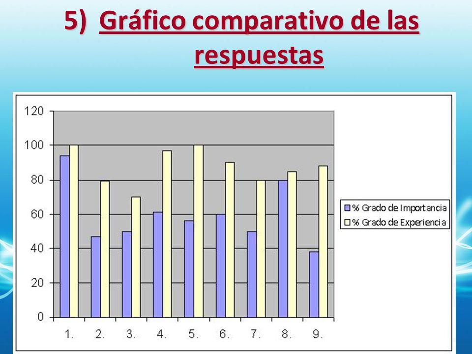 Gráfico comparativo de las respuestas