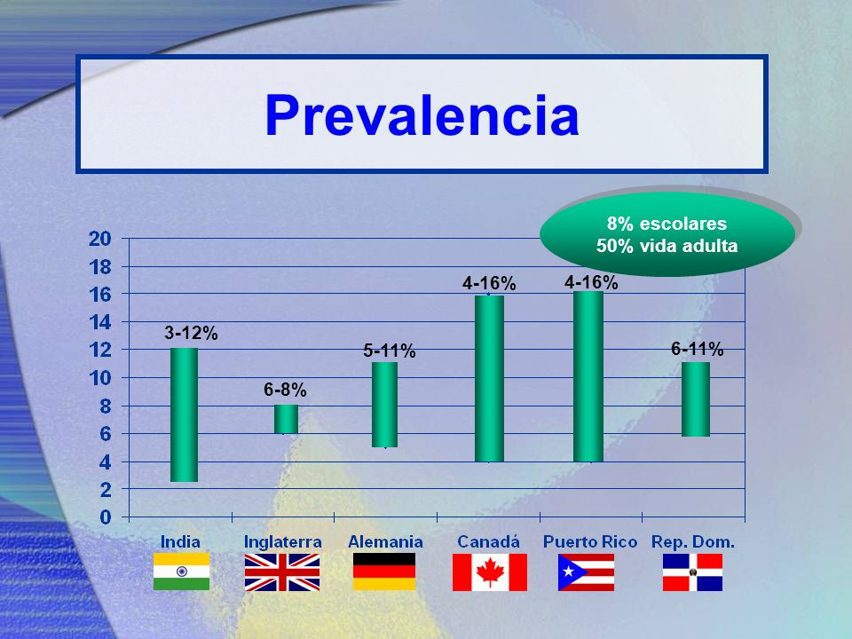 Prevalencia 8% escolares 50% vida adulta 4-16% 4-16% 3-12% 5-11% 6-11%