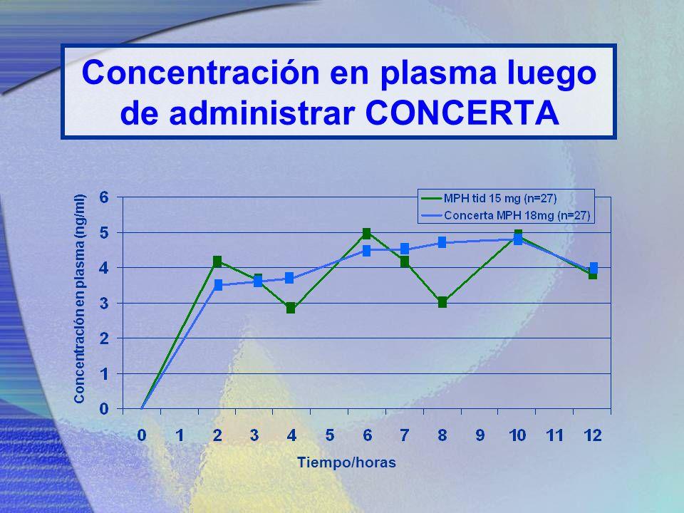 Concentración en plasma luego de administrar CONCERTA