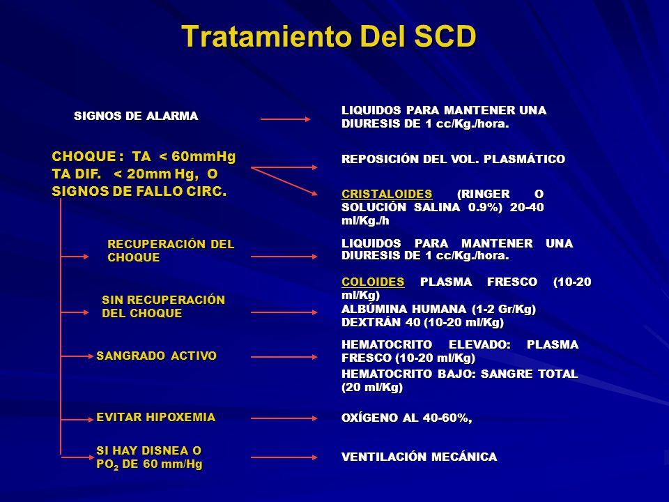 Tratamiento Del SCD LIQUIDOS PARA MANTENER UNA DIURESIS DE 1 cc/Kg./hora. SIGNOS DE ALARMA.
