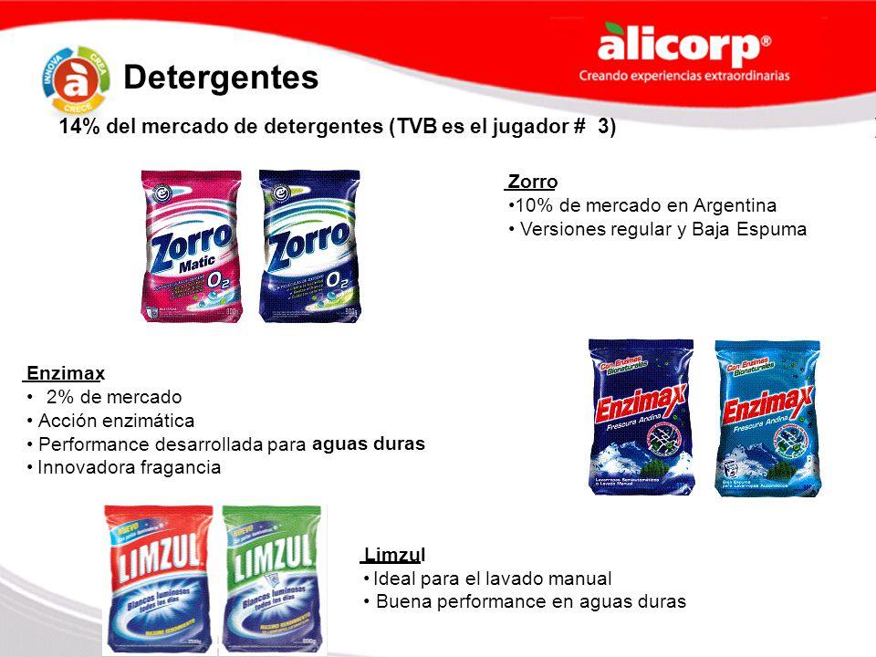 14% del mercado de detergentes (TVB es el jugador # 3)