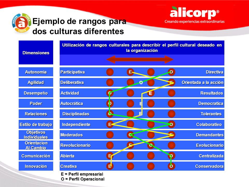 Ejemplo de rangos para dos culturas diferentes