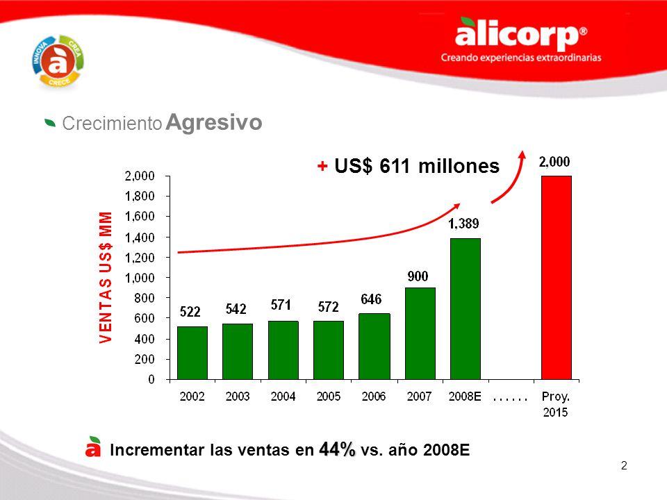 + US$ 611 millones Crecimiento Agresivo