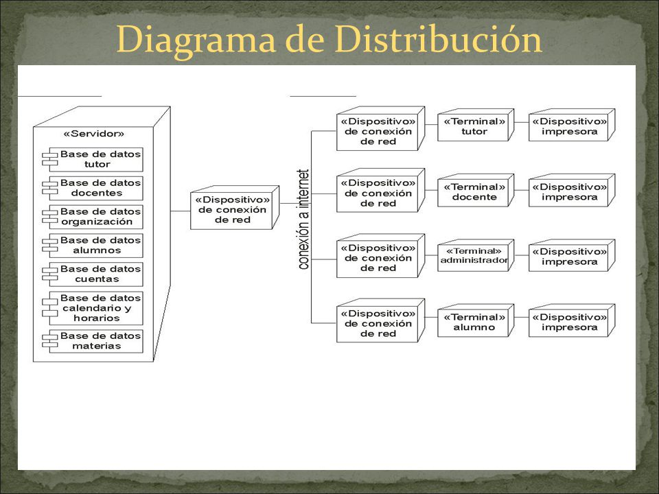 Diagrama de Distribución