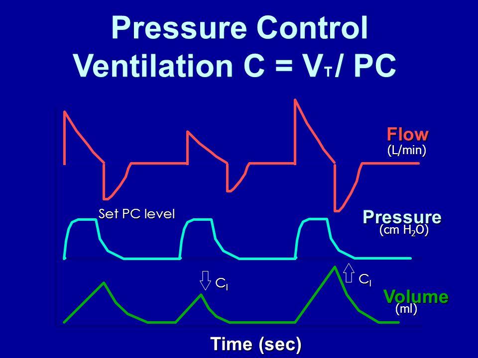 Pressure Control Ventilation C = VT / PC