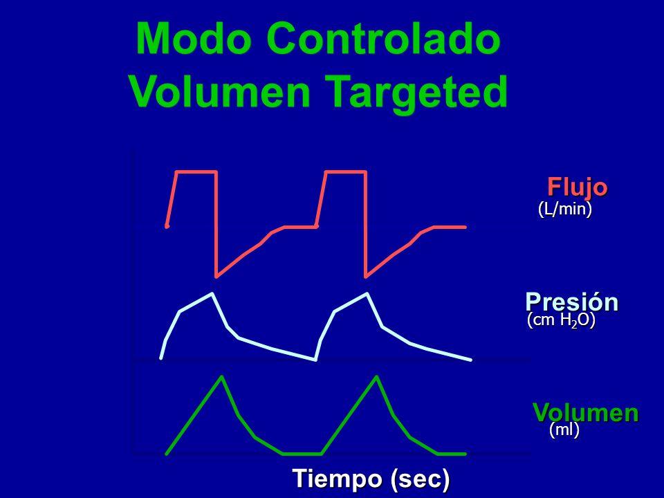Modo Controlado Volumen Targeted