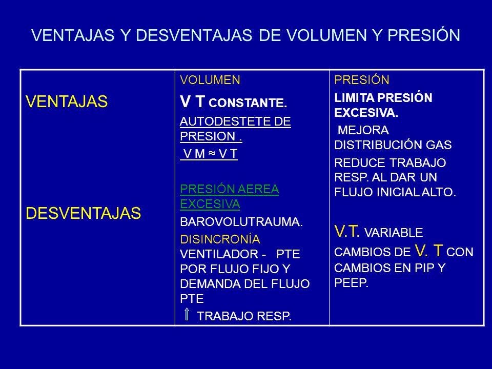 VENTAJAS Y DESVENTAJAS DE VOLUMEN Y PRESIÓN