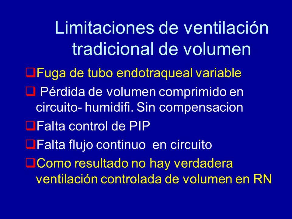 Limitaciones de ventilación tradicional de volumen