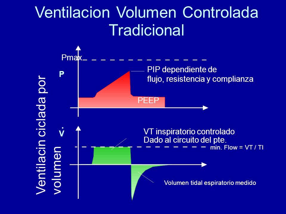 Ventilacion Volumen Controlada Tradicional