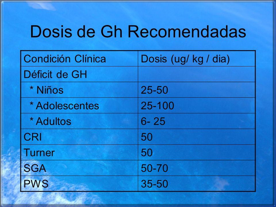 Dosis de Gh Recomendadas
