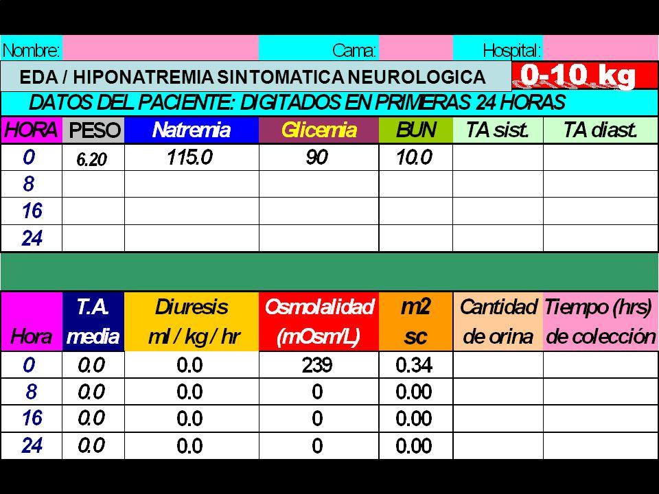 EDA / HIPONATREMIA SINTOMATICA NEUROLOGICA