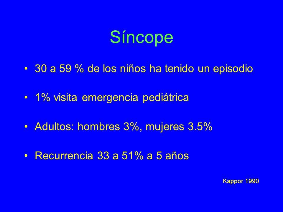 Síncope 30 a 59 % de los niños ha tenido un episodio