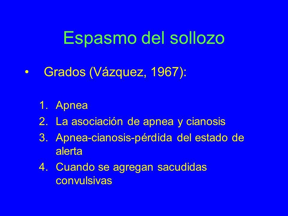 Espasmo del sollozo Grados (Vázquez, 1967): Apnea