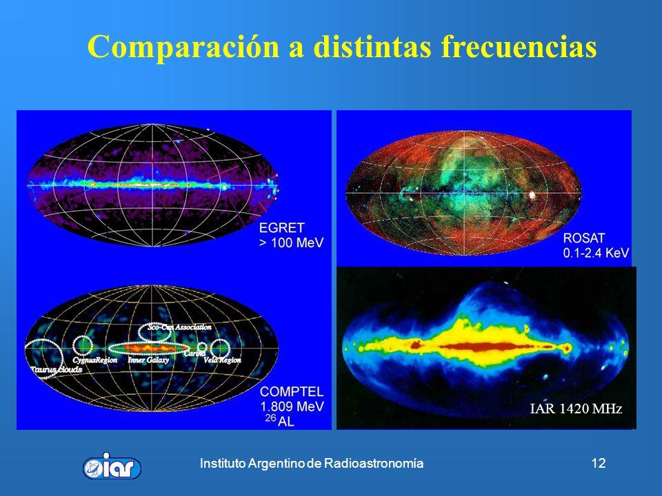 Comparación a distintas frecuencias