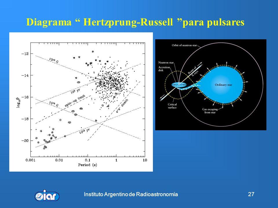 Diagrama Hertzprung-Russell para pulsares
