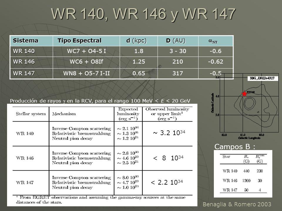 WR 140, WR 146 y WR 147 Campos B : ~ 3.2 1034 < 8 1034