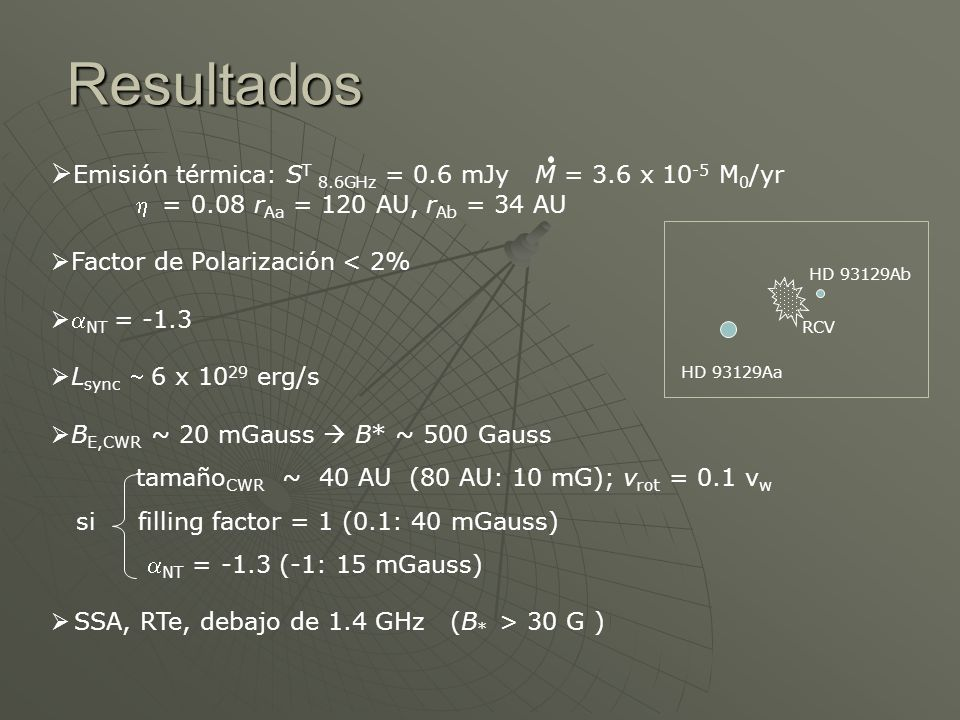 Resultados Emisión térmica: ST 8.6GHz = 0.6 mJy M = 3.6 x 10-5 M0/yr