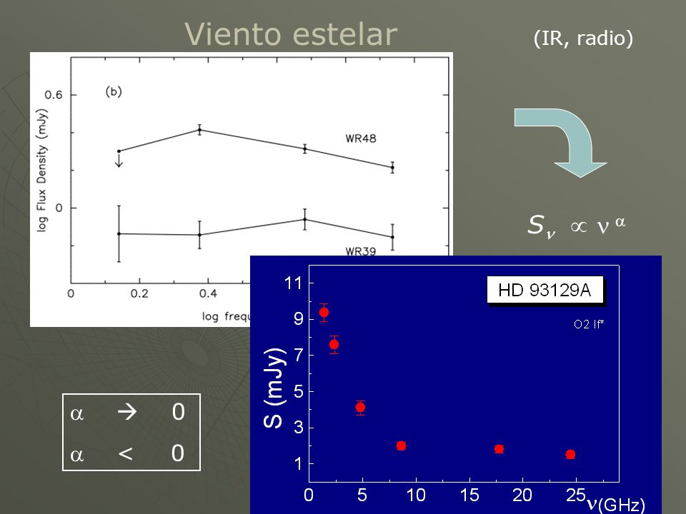 Viento estelar dM : M Sn  n a a = 0.6 a  0 a < 0 (IR, radio) dt