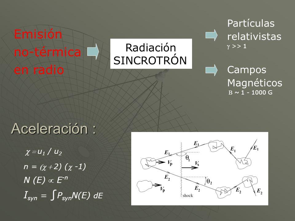 Aceleración : Emisión no-térmica en radio Radiación SINCROTRÓN