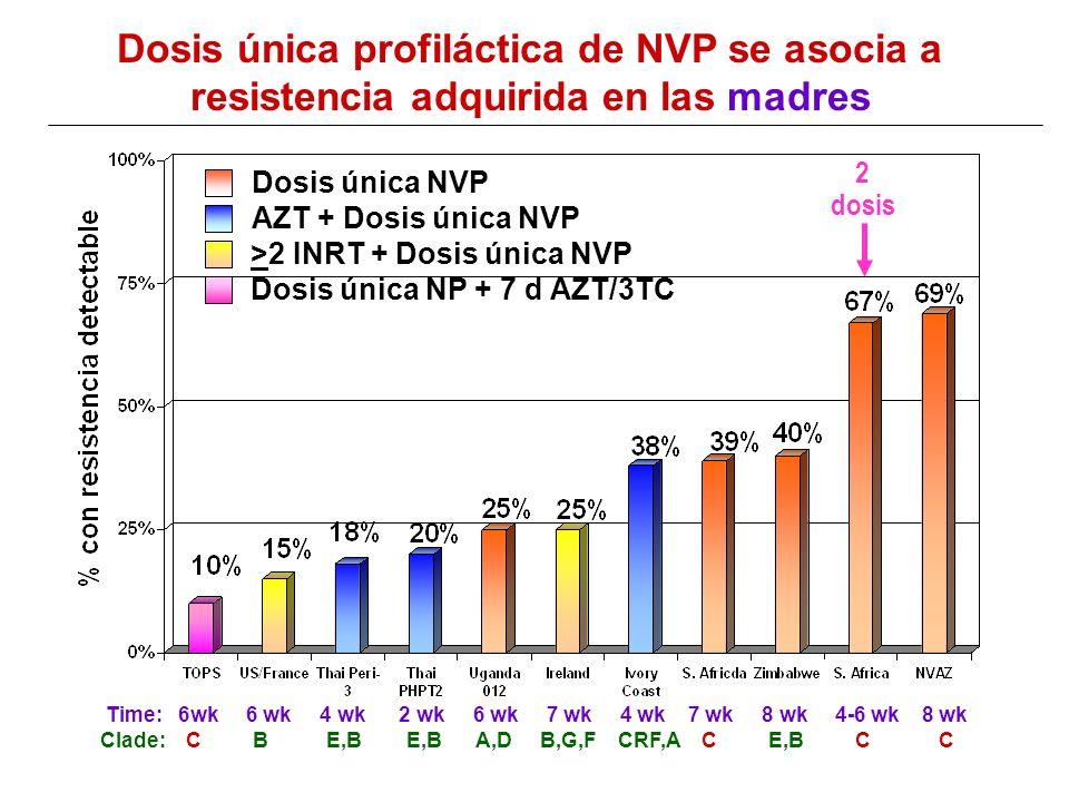 Dosis única profiláctica de NVP se asocia a resistencia adquirida en las madres